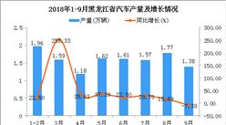 2018年1-9月黑龍江省汽車產量及增長情況分析(附圖)