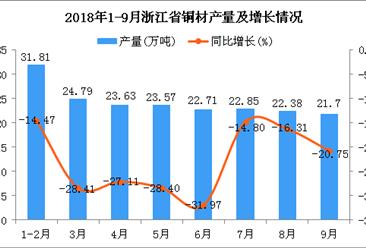 2018年1-9月浙江省铜材产量为193.44万吨 同比下降23.08%