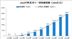"""数据预测:2018年淘宝天猫""""双十一""""销售额或破1900亿元!"""
