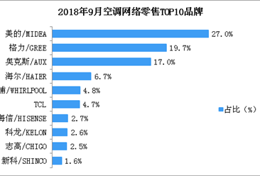 2018年9月空调网络零售情况分析:零售总额达21.6亿 (附图表)