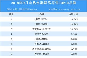 2018年9月电热水器网络零售TOP10品牌排行榜