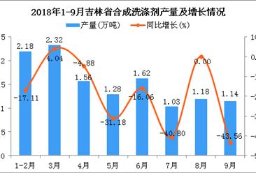 2018年1-9月吉林省合成洗涤剂产量为12.31万吨 同比下降7.44%