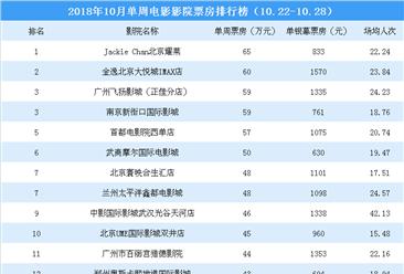 2018年10月单周影院电影票房排行榜:全国影院最高票房仅65万元(10.22-10.28)