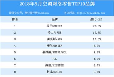 2018年9月空调网络零售TOP10品牌排行榜