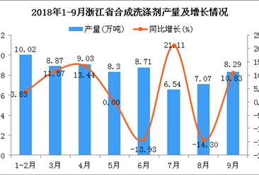 2018年1-9月浙江省合成洗涤剂产量及增长情况分析:同比增长2.64%