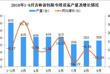 2018年1-9月吉林省包装专用设备产量为3247台 同比增长14.53%