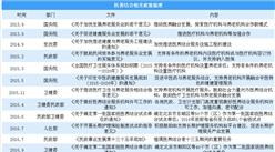 醫養結合勢在必行 2018中國養老產業醫養結合政策分析(圖)