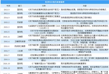 医养结合势在必行 2018中国养老产业医养结合政策分析(图)