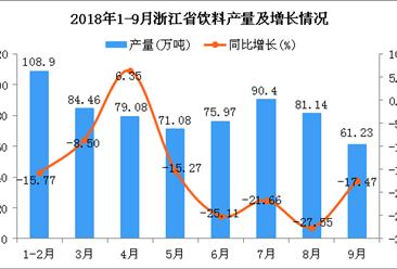 2018年1-9月浙江省饮料产量为652.26万吨 同比下降16.68%