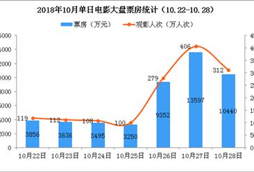 2018年10月电影市场周报:全国票房继续下跌  连续两周大盘不足5亿(10.22-10.28)