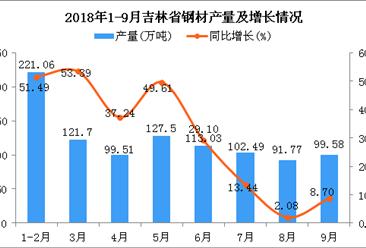 2018年1-9月吉林省钢材产量及增长情况分析:同比增长49.14%