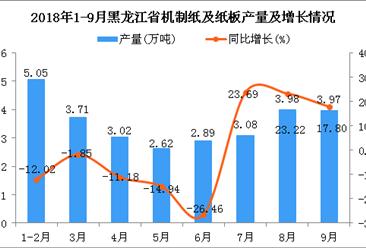 2018年1-9月黑龙江省机制纸及纸板产量同比下降2.41%