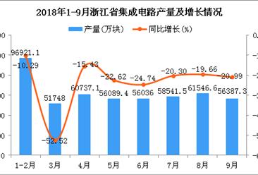 2018年1-9月浙江省集成电路产量为498007万块 同比下降24.22%