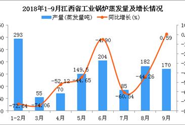 2018年1-9月江西省工业锅炉蒸发量及增长情况分析(附图)