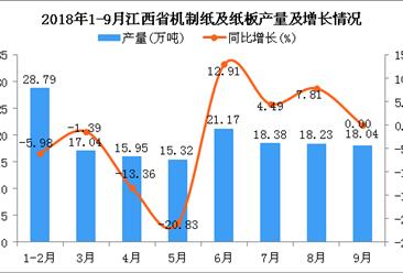2018年1-9月江西省机制纸及纸板产量及增长情况分析:同比下降2.57%