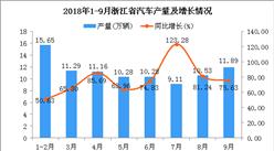 2018年1-9月浙江省汽車產量及增長情況分析:同比增長73.31%