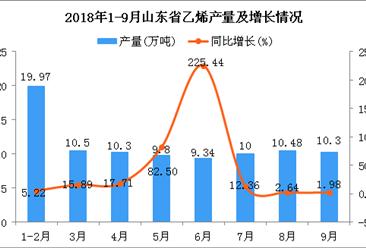 2018年1-9月山东省乙烯产量及增长情况分析:同比增长22.16%
