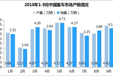 2018年1-9月中国客车市场分析:销量33.3万辆 销量下滑3.8%(附图表)