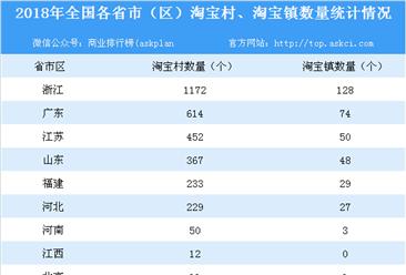 淘宝村网店年销售额超2200亿 淘宝村呈裂变式扩散 集群化发展