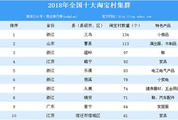 2018年全国十大淘宝村集群名单出炉:浙江义乌淘宝村数量全国第一(附名单)