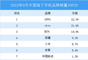 2018年9月中国线下手机品牌份额占比排行榜TOP20