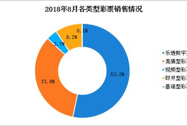 2018年8月全国彩票销售情况分析:销售额同比增长19.2%(附图表)