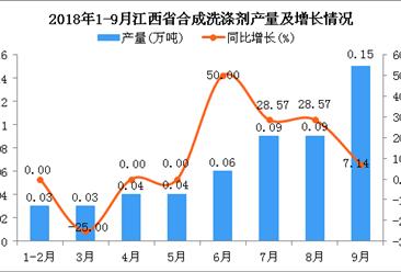 2018年1-9月江西省合成洗涤剂产量为0.53万吨 同比增长12.77%