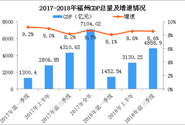 2018年前三季度福州经济运行情况分析:GDP同比增长8.6%(附图表)