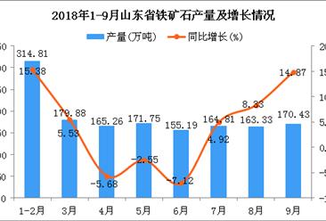2018年1-9月山东省铁矿石产量为1485.46万吨 同比增长4.75%