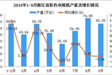 2018年1-9月浙江省彩色电视机产量及增长情况分析(附图)