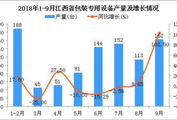 2018年1-9月江西省包装专用设备产量同比增长8.84%
