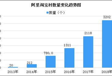 2018年全国淘宝村/淘宝镇城市排行榜:山东菏泽位列第一(附榜单)