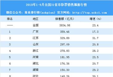 2018年1-9月全国31省市彩票销售额排行榜:广东第一 江苏第二(附榜单)