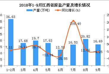 2018年1-9月江西省原盐产量及增长情况分析