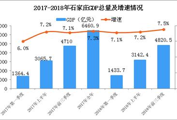 2018年前三季度石家庄GDP总量4820.5亿元 同比增长7.5%(附图表)