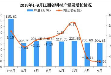 2018年1-9月江西省钢材产量为1911.65万吨 同比下降2.47%