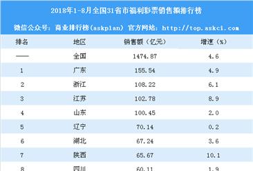 2018年1-8月全国31省市福利彩票销售额排行榜:江西增速最大(附榜单)