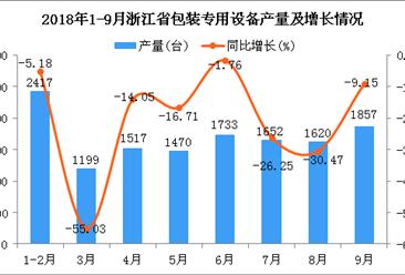 2018年1-9月浙江省包装专用设备产量同比下降21.36%