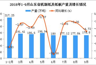 2018年1-9月山东省机制纸及纸板产量为1605.96万吨 同比下降5%