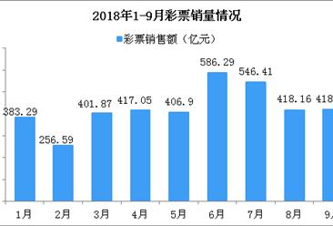 2018年9月全国彩票销售情况分析:累计销售额同比增长23.4%(附图表)