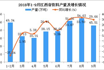 2018年1-9月江西省饮料产量为339.69万吨 同比增长6.33%