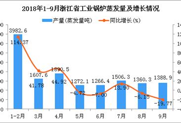 2018年1-9月浙江省工业锅炉蒸发量同比增长24.17%