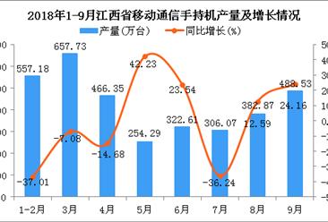 2018年1-9月江西省移动通信手持机产量为3435.63万台 同比下降9.41%