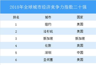 2018年全球城市经济竞争力排行榜:深圳全球第五,中国18个城市入百强