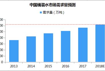 2018年中国桶装水需求量有望超6200万吨:需求量持续增长(附图表)