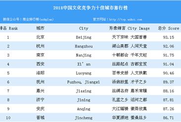 2018中国文化竞争力十佳城市排行榜(附榜单)