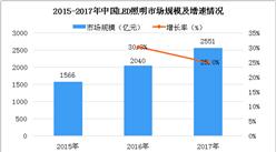 2018年中国LED照明市场及相关上市企业分析(图)