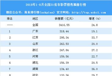 2018年1-8月全国31省市彩票销售额排行榜:贵州等5省增速超35%(附榜单)