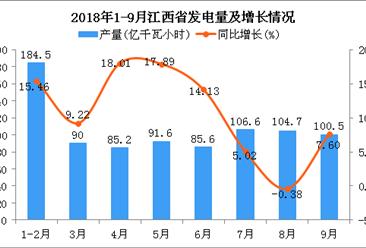 2018年1-9月江西省发电量为848.7亿千瓦小时 同比增长10.64%
