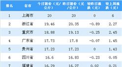 2018年10月30日全國各省市生豬價格排行榜:上海外三元生豬價格最高(附排名)